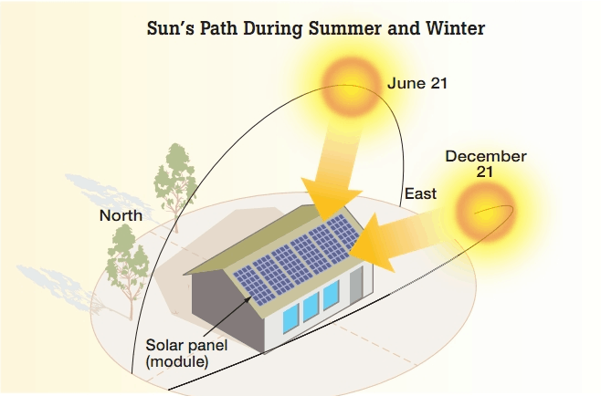 Solar Direction